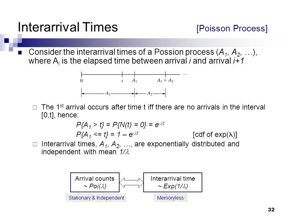 Interarrival Times [Poisson Process]